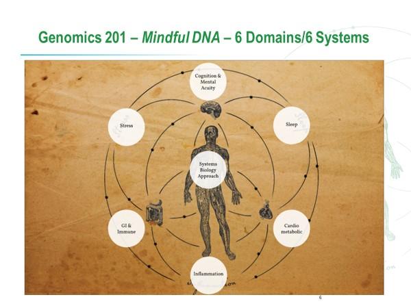 Genomics-201-6-Domains